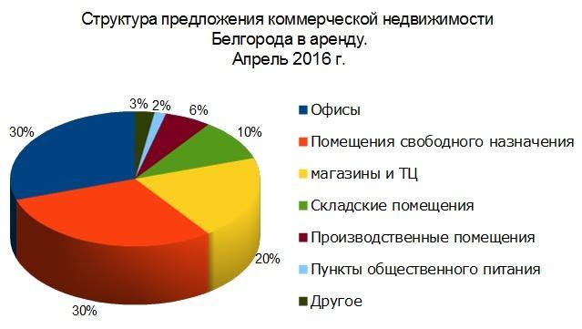 Анализ рынка коммерческой недвижимости белгородской области коммерческая недвижимость калтана на авито